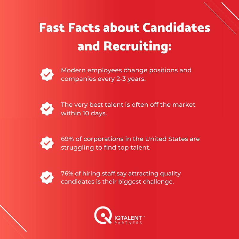 Fast Facts about Recruiting