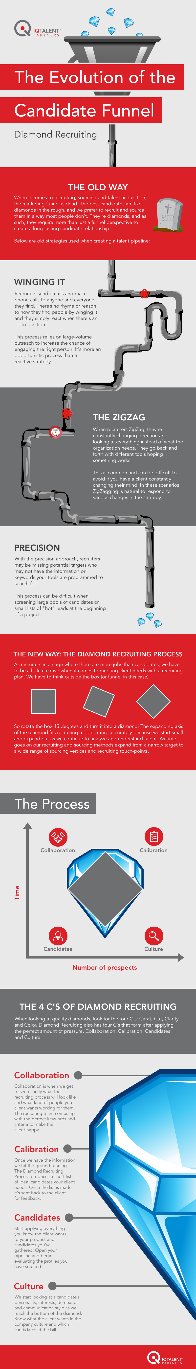 IQTP Diamond Recruiting Infographic