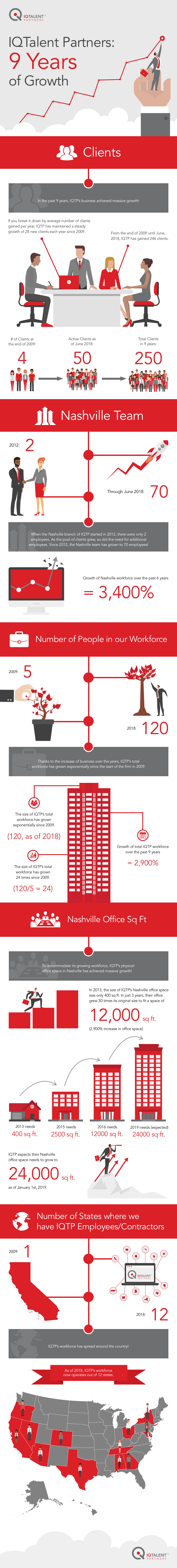 IQTalent Partners growth infographic